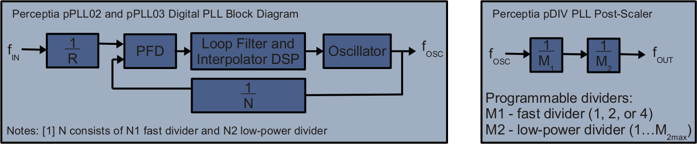 pPLL03 — 4-GHz Jitter-Optimized Clocking PLL in GF65LPe and TSMC