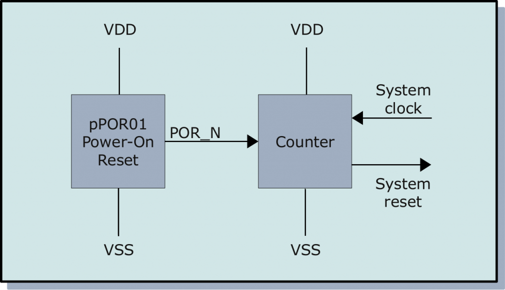 pPOR01 application diagram